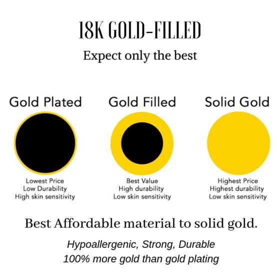 Gold Filled VS Gold Plated explanation